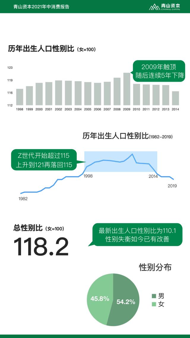 Z世代定义与特征丨青山资本2021年中消费报告(可下载)