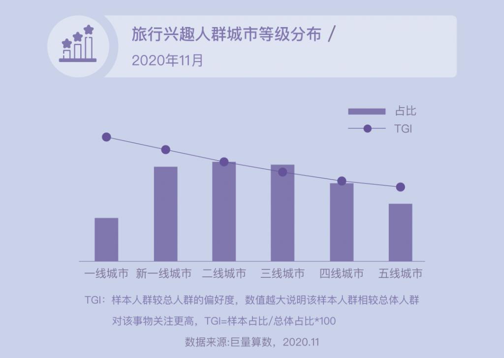 抖音已成旅游业最大流量平台,下一步走向交易:2020年抖音旅行生态白皮书(附完整下载)